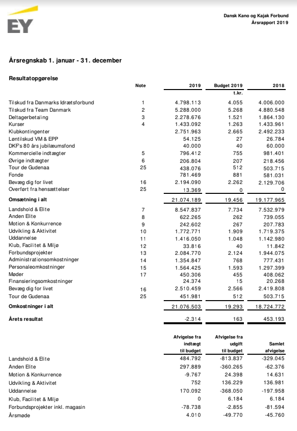 resultatside regnskab 19
